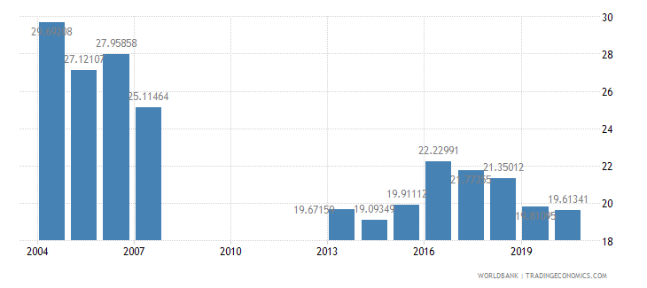 djibouti general government final consumption expenditure percent of gdp wb data