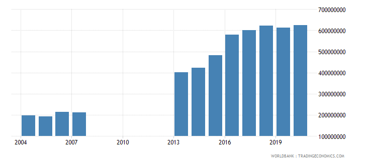 djibouti general government final consumption expenditure us dollar wb data
