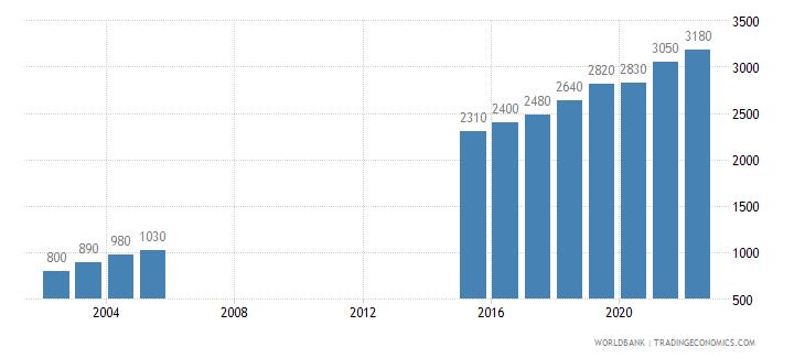 djibouti gni per capita atlas method us dollar wb data