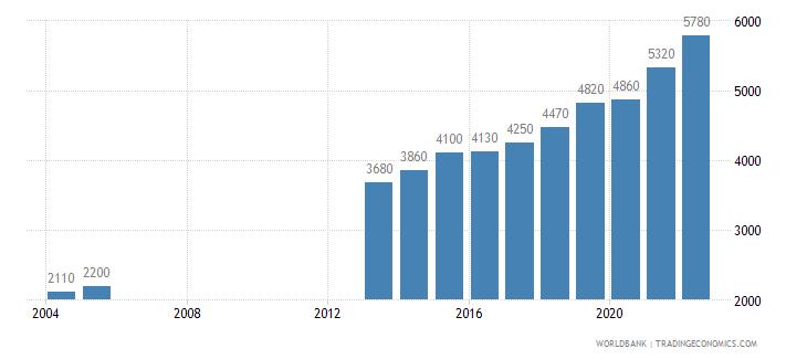 djibouti gni per capita ppp us dollar wb data