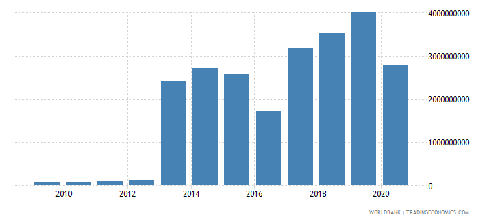 djibouti goods exports bop us dollar wb data