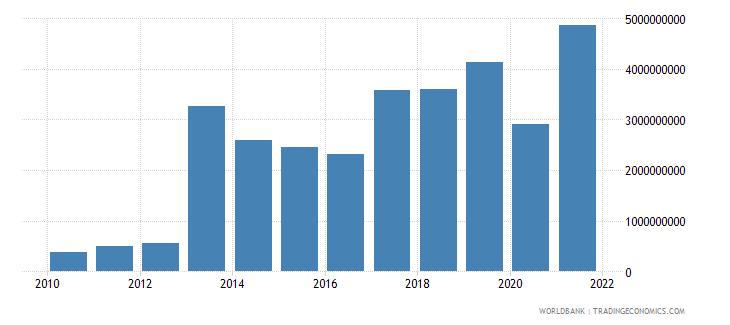 djibouti goods imports bop us dollar wb data