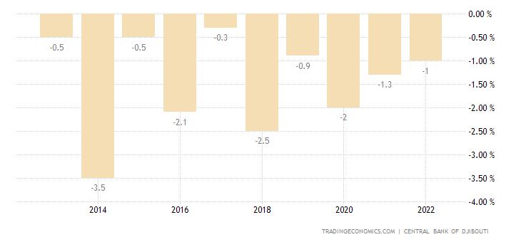 Djibouti Government Budget