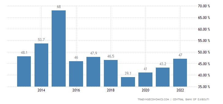 Djibouti Government Debt to GDP