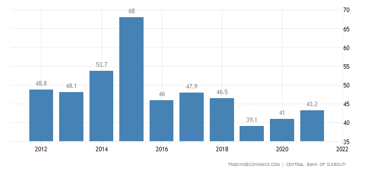 Djibouti Government Debt to GDP