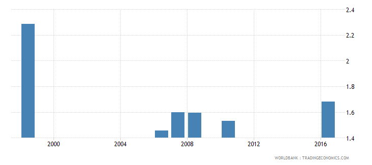 djibouti government expenditure on primary education as percent of gdp percent wb data