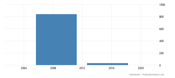 djibouti government expenditure per secondary student constant ppp$ wb data