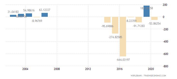 djibouti gross capital formation annual percent growth wb data