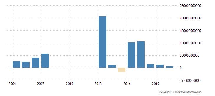 djibouti gross capital formation current lcu wb data
