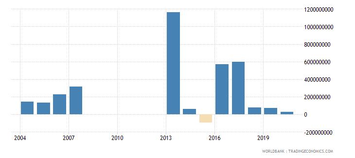 djibouti gross capital formation us dollar wb data