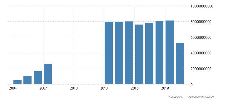 djibouti gross domestic savings current lcu wb data