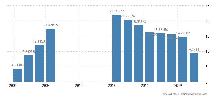 djibouti gross domestic savings percent of gdp wb data