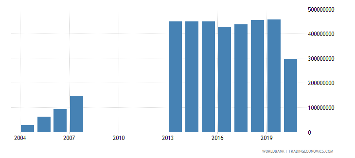 djibouti gross domestic savings us dollar wb data