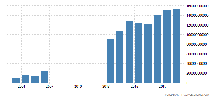 djibouti gross fixed capital formation constant lcu wb data
