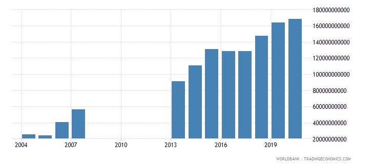 djibouti gross fixed capital formation current lcu wb data