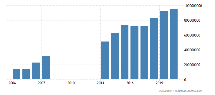 djibouti gross fixed capital formation us dollar wb data