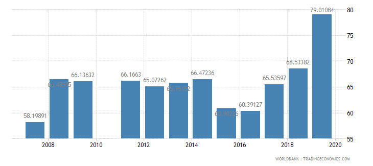 djibouti gross intake rate in grade 1 male percent of relevant age group wb data