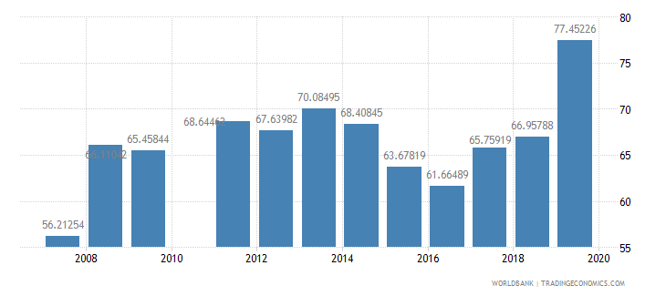 djibouti gross intake rate in grade 1 total percent of relevant age group wb data