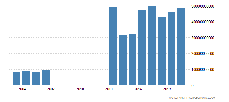 djibouti gross national expenditure constant lcu wb data