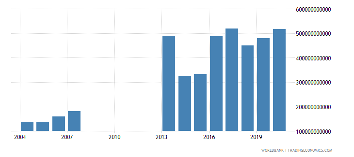 djibouti gross national expenditure current lcu wb data