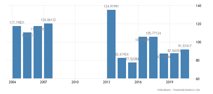 djibouti gross national expenditure percent of gdp wb data