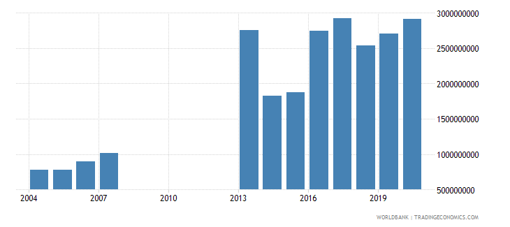 djibouti gross national expenditure us dollar wb data