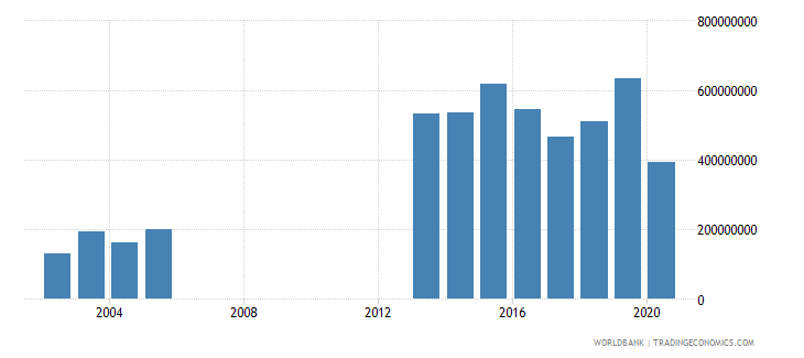 djibouti gross savings us dollar wb data