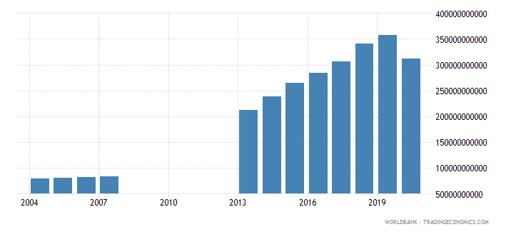 djibouti household final consumption expenditure current lcu wb data