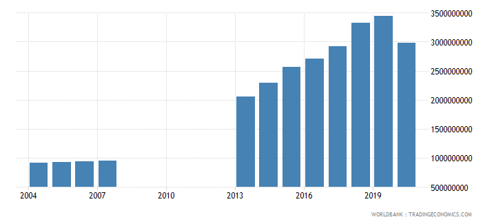 djibouti household final consumption expenditure ppp us dollar wb data