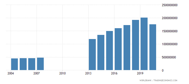 djibouti household final consumption expenditure us dollar wb data