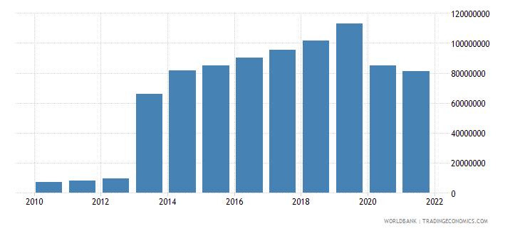 djibouti ict service exports bop us dollar wb data