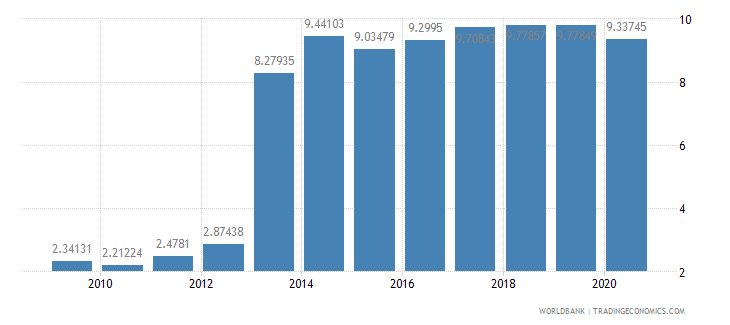 djibouti ict service exports percent of service exports bop wb data