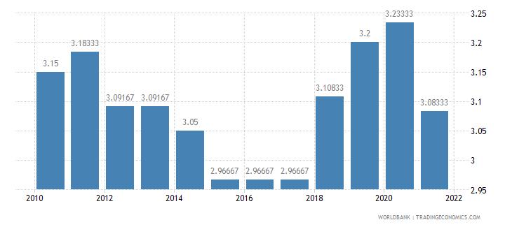 djibouti ida resource allocation index 1 low to 6 high wb data