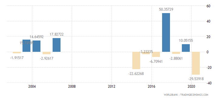 djibouti imports of goods and services annual percent growth wb data