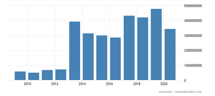 djibouti imports of goods and services bop us dollar wb data