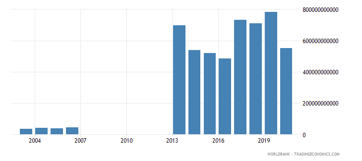 djibouti imports of goods and services constant lcu wb data