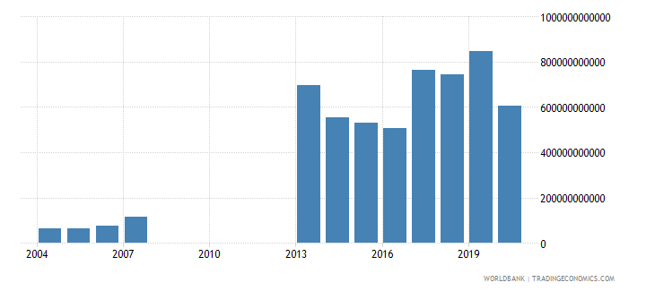 djibouti imports of goods and services current lcu wb data