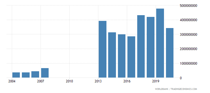 djibouti imports of goods and services us dollar wb data