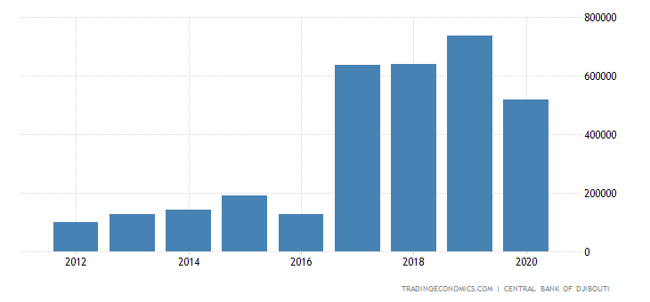 Djibouti Imports