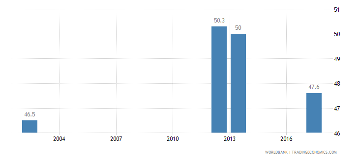 djibouti income share held by highest 20percent wb data