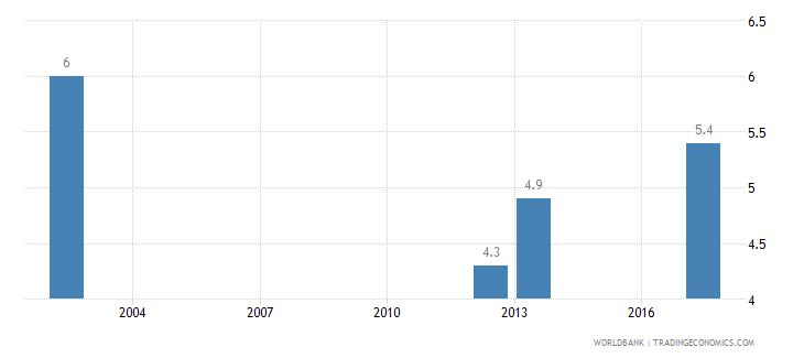djibouti income share held by lowest 20percent wb data