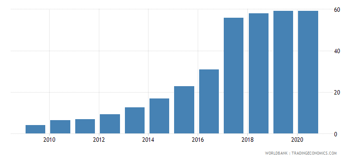 djibouti individuals using the internet percent of population wb data