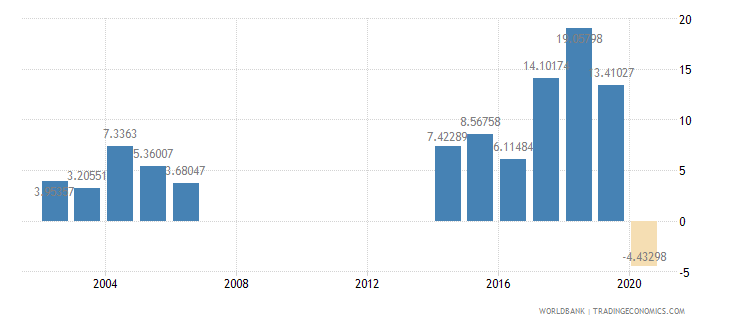 djibouti industry value added annual percent growth wb data