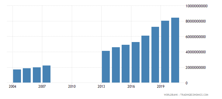 djibouti industry value added current lcu wb data