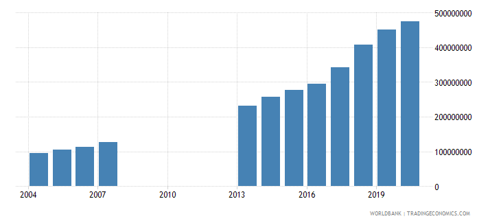 djibouti industry value added us dollar wb data