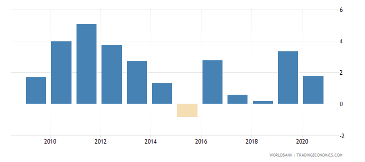 djibouti inflation consumer prices annual percent wb data