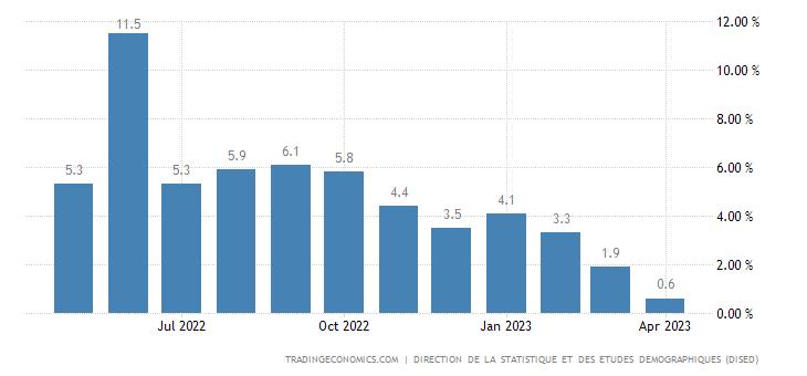 Djibouti Inflation Rate