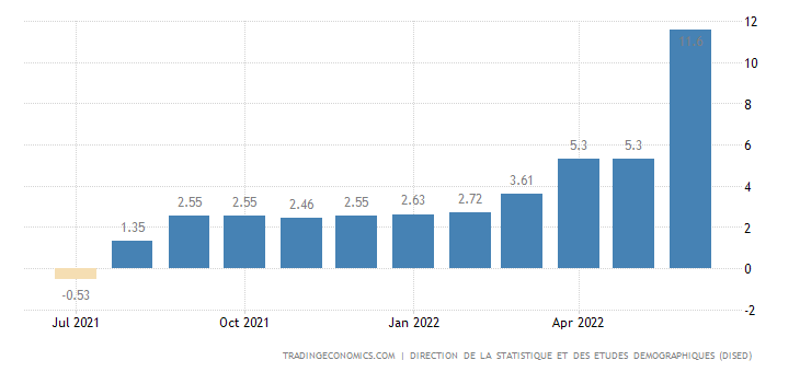 Djibouti Inflation Rate