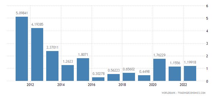 djibouti inflation gdp deflator annual percent wb data