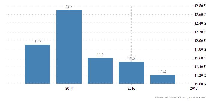 Djibouti Interest Rate